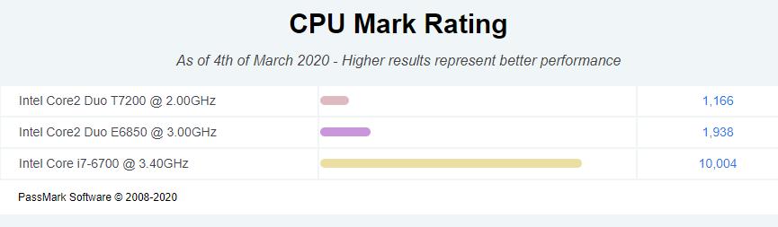 CPU Mark Rating  2  (1).png