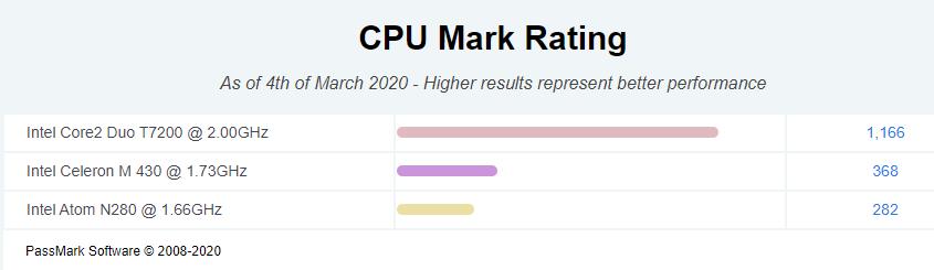 CPU Mark Rating (2).png